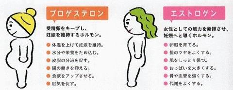 生理の時の片頭痛 病院 大阪